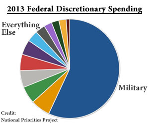 pie chart of 2013 federal discretionary spending